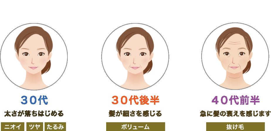 【年代別、髪のお悩み】